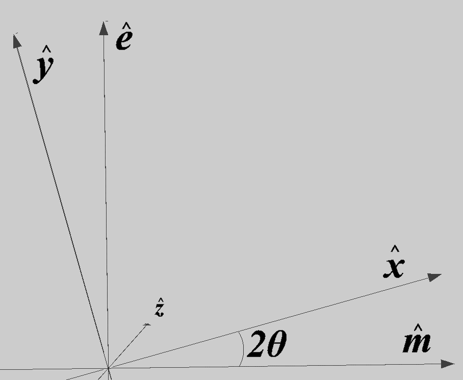 Cartesian axes compared to the electric and magnetic axes.