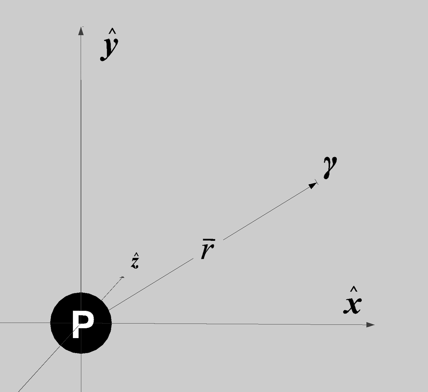 A three-dimensional space with particle P at the center of a Cartesian coordinate system. P includes a proton-core located at the origin and a photon somewhere in the vicinity.