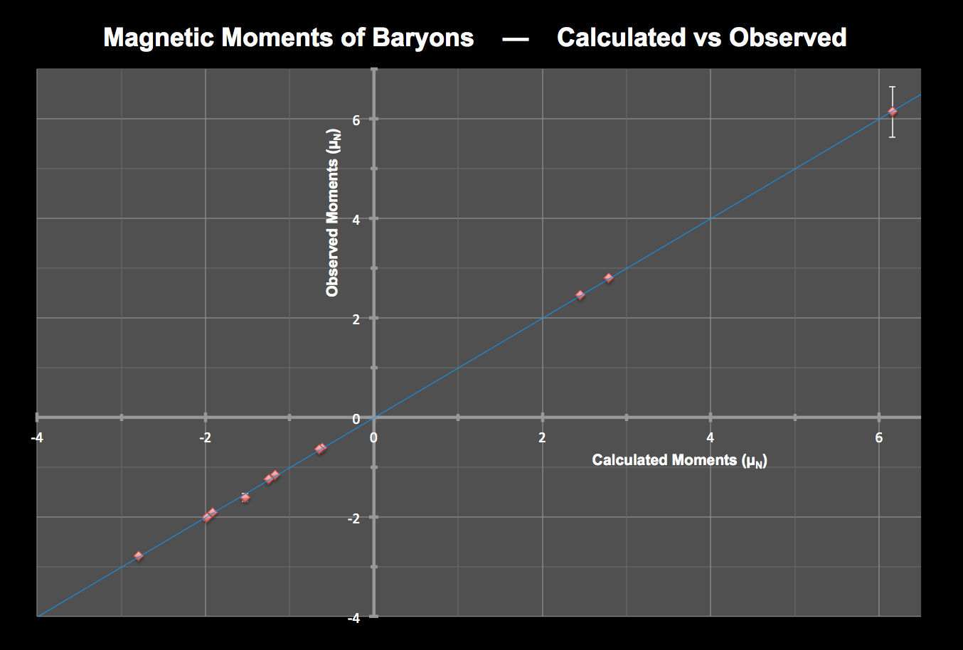 A comparison of calculated and observed magnetic moments for baryons. The electron and muon are far off the scale of this graph, but the moments of both particles are within experimental error as well.