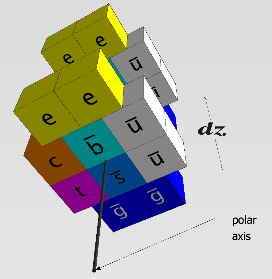 A one-dimensional spatial model of the electron.